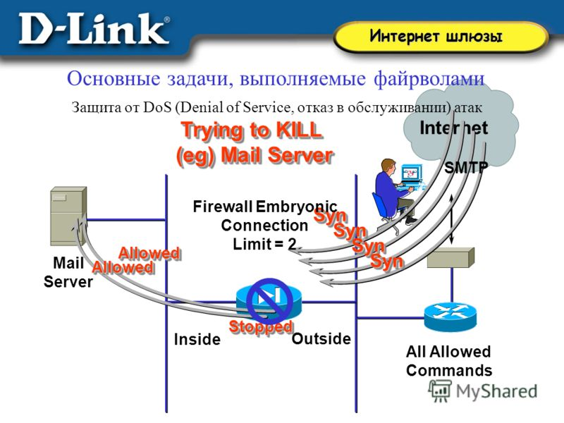 All Allowed Commands Outside Inside Mail Server Internet Trying to KILL (eg) Mail Server Trying to KILL (eg) Mail Server SynSyn SynSyn SynSyn SynSyn Firewall Embryonic Connection Limit = 2 SMTP Allowed Allowed AllowedAllowed StoppedStopped Интернет ш