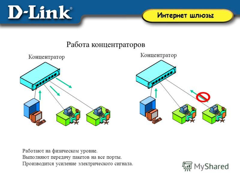 Концентратор Работа концентраторов Работают на физическом уровне. Выполняют передачу пакетов на все порты. Производится усиление электрического сигнала. Интернет шлюзы