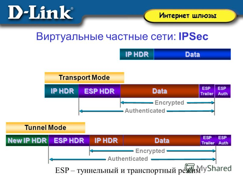 Виртуальные частные сети: IPSec ESP – туннельный и транспортный режим Интернет шлюзы IP HDR Encrypted ESP HDR Data IP HDR Data ESP HDR IP HDR New IP HDR Data Tunnel Mode Transport Mode ESPTrailerESPAuthESPTrailerESPAuth Authenticated Encrypted Authen