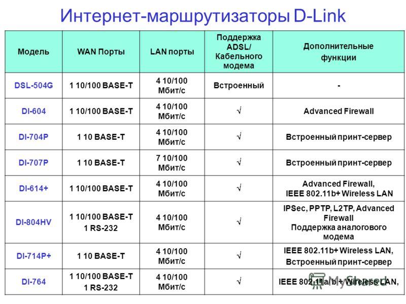 Интернет-маршрутизаторы D-Link МодельWAN ПортыLAN порты Поддержка ADSL/ Кабельного модема Дополнительные функции DSL-504G1 10/100 BASE-T 4 10/100 Мбит/с Встроенный- DI-6041 10/100 BASE-T 4 10/100 Мбит/с Advanced Firewall DI-704P1 10 BASE-T 4 10/100 М