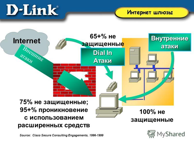 Интернет шлюзы Внешние атаки 75% не защищенные; 95+% проникновение с использованием расширенных средств Internet 100% не защищенные Внутренние атаки Dial In Атаки 65+% не защищенные Source: Cisco Secure Consulting Engagements, 1996-1999