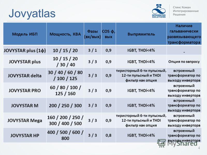 Jovyatlas Модель ИБПМощность, КВА Фазы (вх/вых) COS φ, вых Выпрямитель Наличие гальванически развязывающего трансформатора JOVYSTAR plus (1ф)10 / 15 / 20 3 / 10,9IGBT, THDi