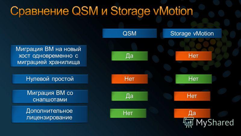 QSMQSM Storage vMotion Миграция ВМ на новый хост одновременно с миграцией хранилища ДаДаНетНет Нулевой простой НетНетНетНет Миграция ВМ со снапшотами ДаДаНетНет Дополнительное лицензирование НетНетДаДа