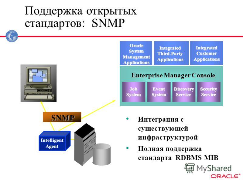® Intelligent Agent Поддержка открытых стандартов: SNMP Интеграция с существующей инфраструктурой Полная поддержка стандарта RDBMS MIB Standard SNMP Console (e.g. HP OpenView) SNMP Enterprise Manager Console EventSystem JobSystem DiscoveryService Sec