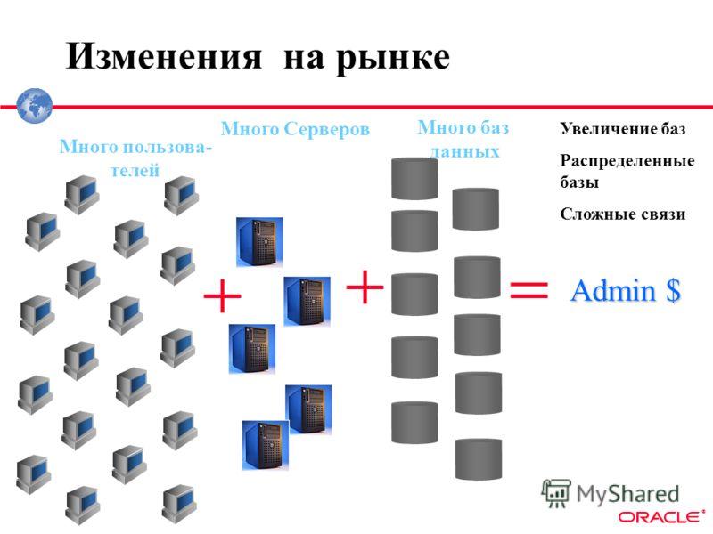 ® Много пользова- телей Изменения на рынке Увеличение баз Распределенные базы Сложные связи Много баз данных Много Серверов Admin $