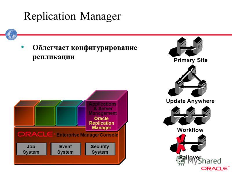 ® Applications & Server Management Oracle Replication Manager ® Event System Security System Job System Replication Manager Primary Site Update Anywhere Workflow Failover Облегчает конфигурирование репликации Enterprise Manager Console