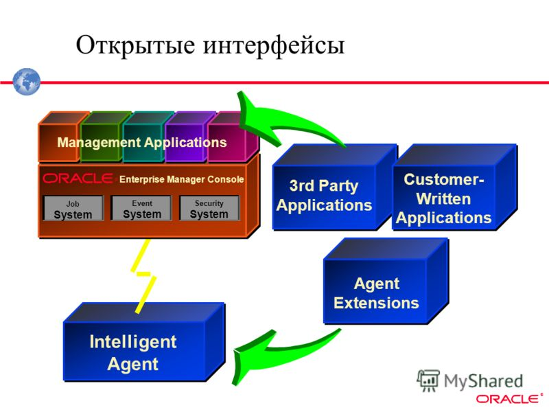 ® Intelligent Agent Открытые интерфейсы 3rd Party Applications SNAP-IN API Customer- Written Applications ADAPTER API Agent Extensions ® Job System Event System Security System Management Applications Enterprise Manager Console