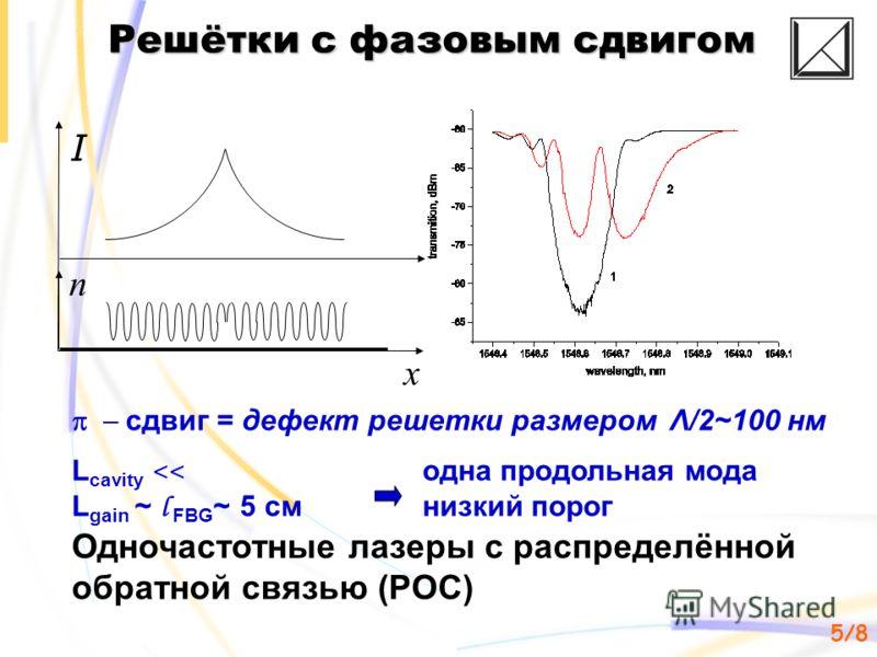 5/85/8 n I x сдвиг = дефект решетки размером Λ/2~100 нм L cavity