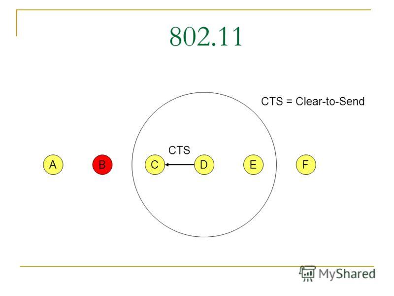802.11 CFABED RTS RTS = Request-to-Send NAV = 10 NAV = оставшееся время передачи