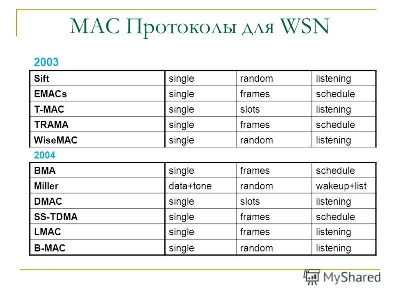 MAC Протоколы для WSN Протокол КаналыОрганизацияУведомление 2000 SMACS FDMAframesschedule 2001 PACT singleframesschedule PicoRadio CDMA+tonerandomwakeup 2002 STEM data+ctrlrandomwakeup Preamble sampling singlerandomlistening Arisha singleframesschedu