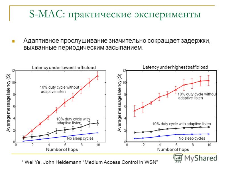 S-MAC: практические эксперименты 11 узлов расположены цепочкой, с источником на одном конце и базовой станцией на другом. 0246810 0 5 15 20 25 30 Message inter-arrival period (S) Energy consumption (J) 10% duty cycle цithout adaptive listen No sleep