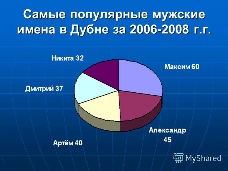 Самые популярные мужские имена в Дубне за 2006-2008 г.г.