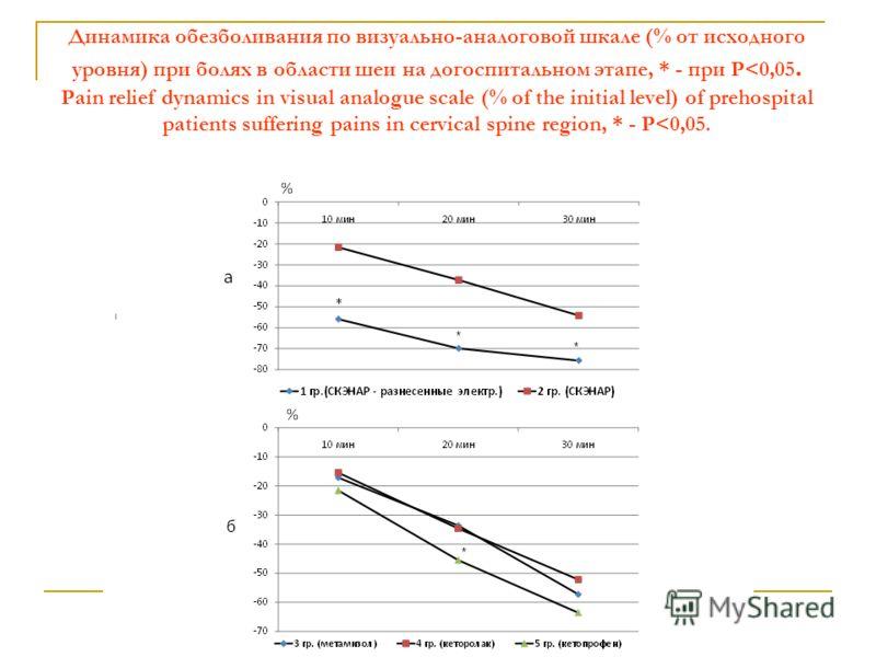 Динамика обезболивания по визуально-аналоговой шкале (% от исходного уровня) при болях в области шеи на догоспитальном этапе, * - при Р