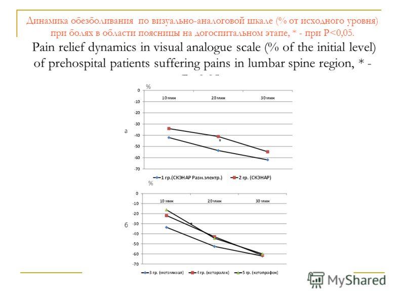 Динамика обезболивания по визуально-аналоговой шкале (% от исходного уровня) при болях в области поясницы на догоспитальном этапе, * - при Р