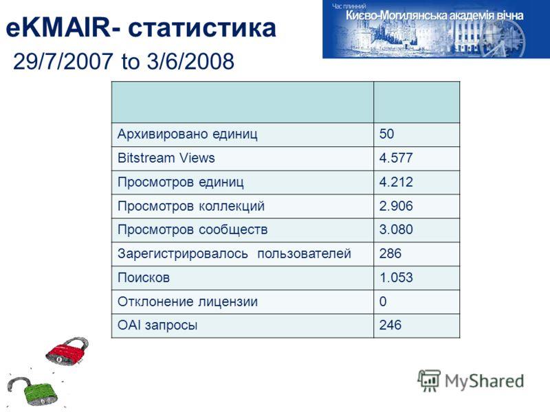 eKMAIR- статистика 29/7/2007 to 3/6/2008 Архивировано единиц50 Bitstream Views4.577 Просмотров единиц4.212 Просмотров коллекций2.906 Просмотров сообществ3.080 Зарегистрировалось пользователей286 Поисков1.053 Отклонение лицензии0 OAI запросы246