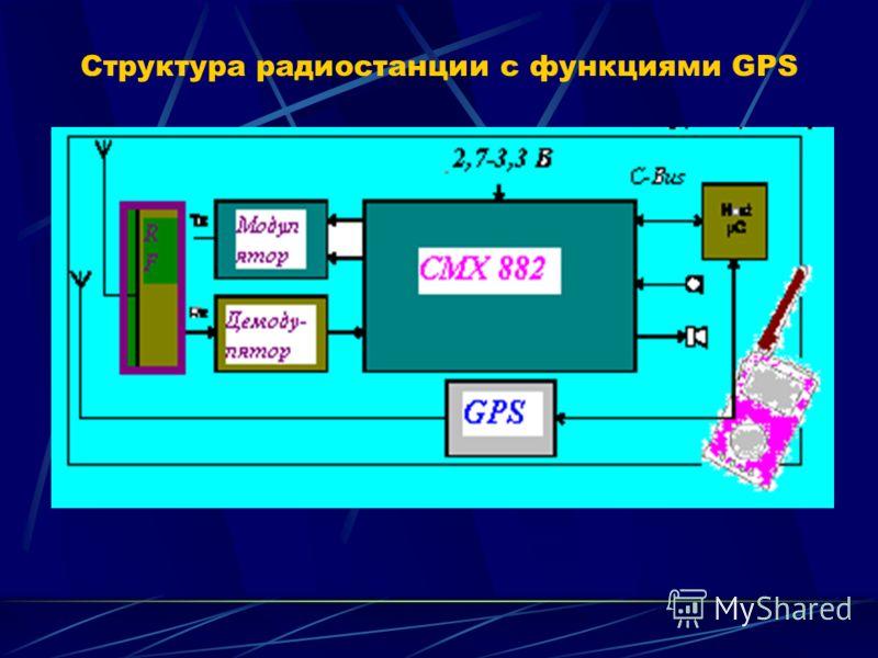 Структура радиостанции с функциями GPS