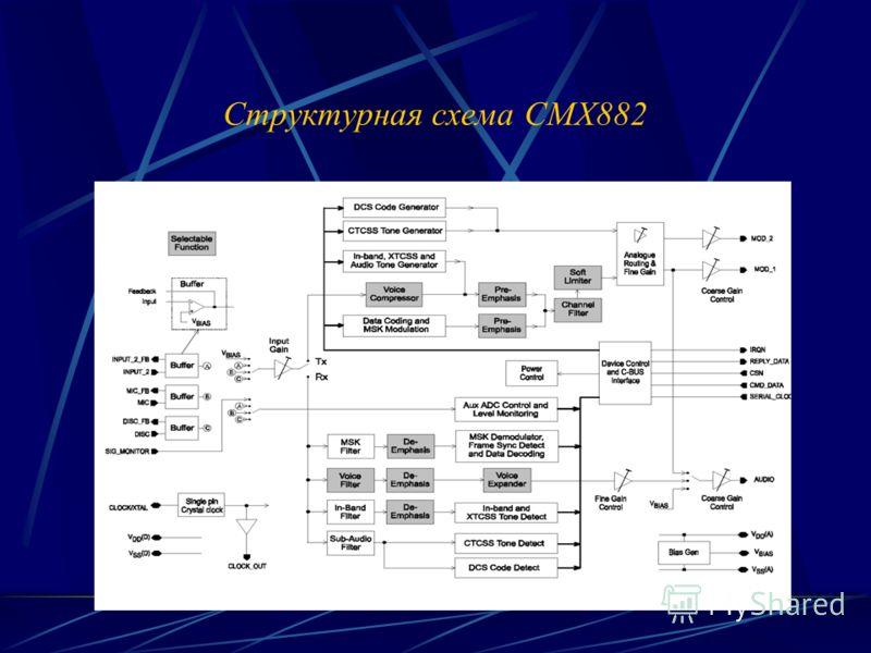 Структурная схема CMX882