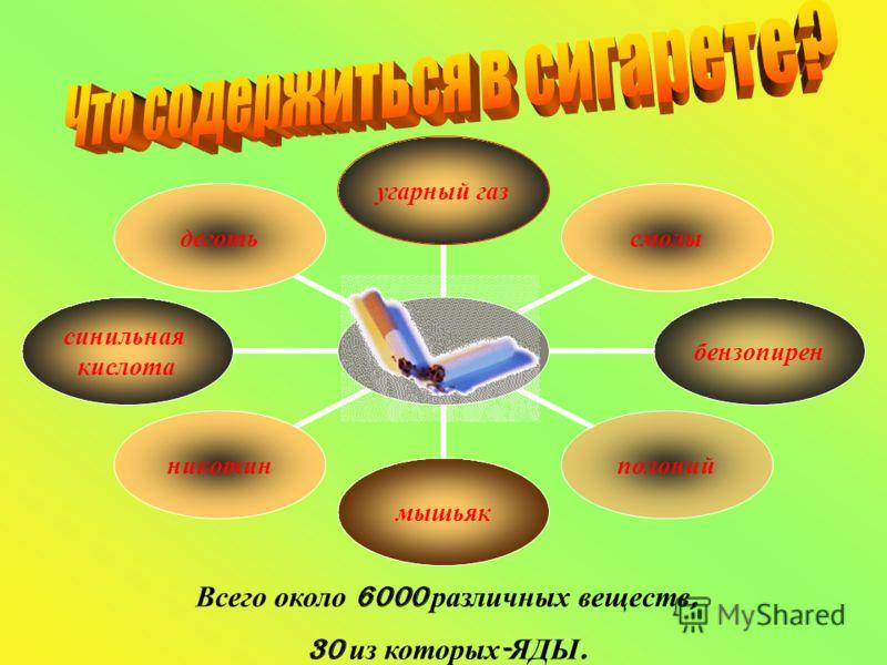 угарный газсмолыбензопиренполониймышьякникотин синильная кислота деготь Всего около 6000 различных веществ, 30 из которых - ЯДЫ.