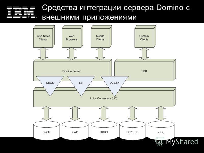 Средства интеграции сервера Domino с внешними приложениями