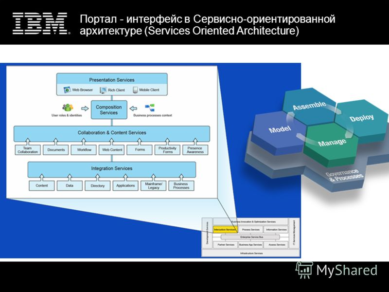 Портал - интерфейс в Сервисно-ориентированной архитектуре (Services Oriented Architecture)