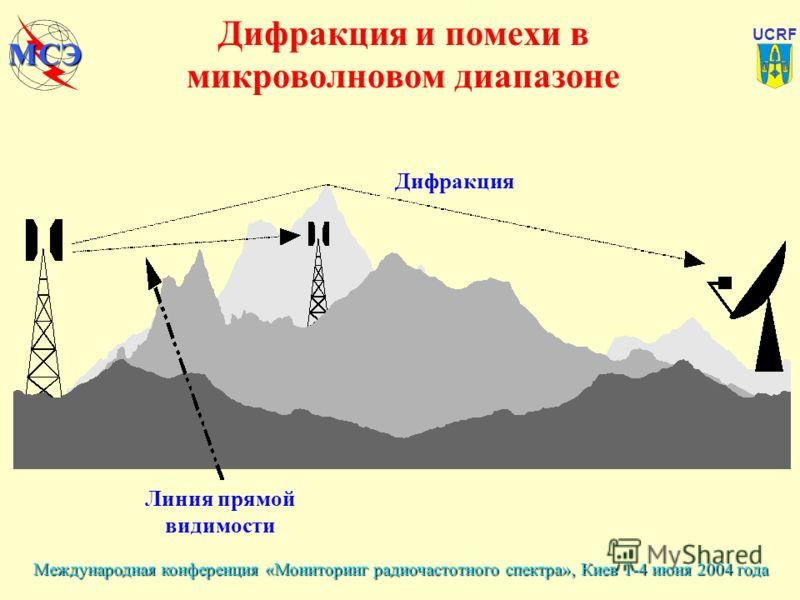 Международная конференция «Мониторинг радиочастотного спектра», Киев 1-4 июня 2004 года UCRF МСЭ Дифракция и помехи в микроволновом диапазоне Линия прямой видимости Дифракция