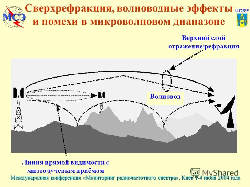Международная конференция «Мониторинг радиочастотного спектра», Киев 1-4 июня 2004 года UCRF МСЭ Сверхрефракция, волноводные эффекты и помехи в микроволновом диапазоне Линия прямой видимости с многолучевым приёмом Волновод Верхний слой отражение/рефр