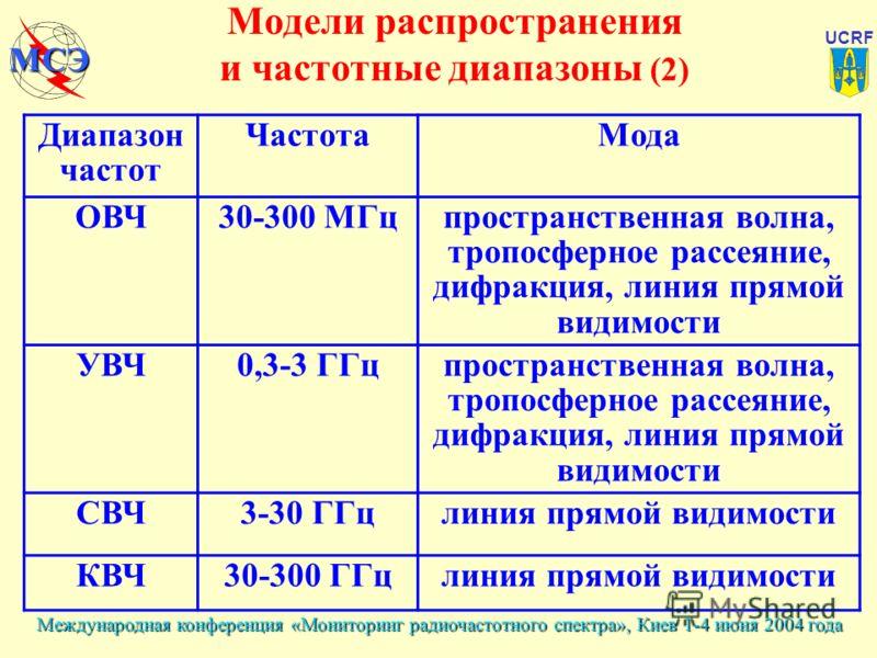 Международная конференция «Мониторинг радиочастотного спектра», Киев 1-4 июня 2004 года UCRF МСЭ Модели распространения и частотные диапазоны (2) Диапазон частот ЧастотаМода ОВЧ30-300 МГцпространственная волна, тропосферное рассеяние, дифракция, лини