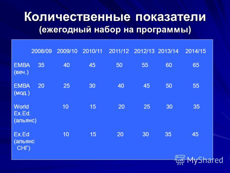 Количественные показатели (ежегодный набор на программы) 2008/09 2009/10 2010/11 2011/12 2012/13 2013/14 2014/15 ЕМВА 35 40 45 50 55 60 65 (веч.) ЕМВА 20 25 30 40 45 50 55 (мод.) World 10 15 20 25 30 35 Ex.Ed. (альянс) Ex.Ed 10 15 20 30 35 45 (альянс
