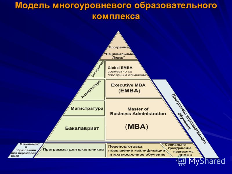 Модель многоуровневого образовательного комплекса