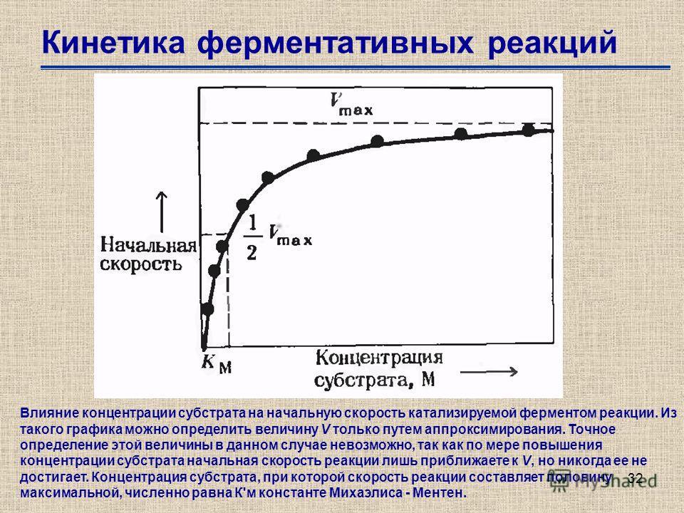 32 Кинетика ферментативных реакций Влияние концентрации субстрата на начальную скорость катализируемой ферментом реакции. Из такого графика можно определить величину V только путем аппроксимирования. Точное определение этой величины в данном случае н