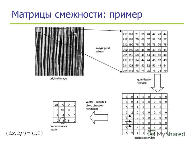 Семинар Московской Секции ACM SIGMOD, 29.11.2007 Матрицы смежности: пример