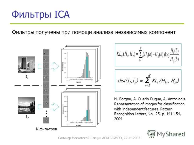 Семинар Московской Секции ACM SIGMOD, 29.11.2007 Фильтры ICA H. Borgne, A. Guerin-Dugue, A. Antoniadis. Representation of images for classification with independent features. Pattern Recognition Letters, vol. 25, p. 141-154, 2004 I1I1 I2I2 … N фильтр