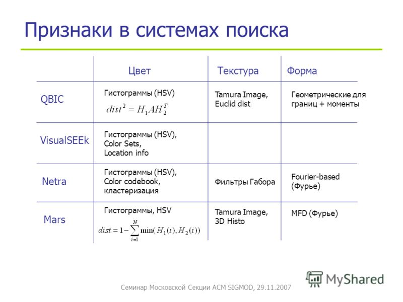 Семинар Московской Секции ACM SIGMOD, 29.11.2007 Признаки в системах поиска QBIC VisualSEEk Цвет ТекстураФорма Netra Mars Гистограммы, HSV Гистограммы (HSV), Color codebook, кластеризация Гистограммы (HSV) Гистограммы (HSV), Color Sets, Location info