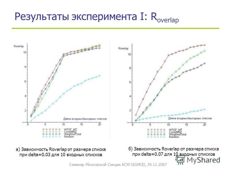 Семинар Московской Секции ACM SIGMOD, 29.11.2007 Результаты эксперимента I: R overlap а) Зависимость Roverlap от размера списка при delta=0.03 для 10 входных списков б) Зависимость Roverlap от размера списка при delta=0.07 для 10 входных списков