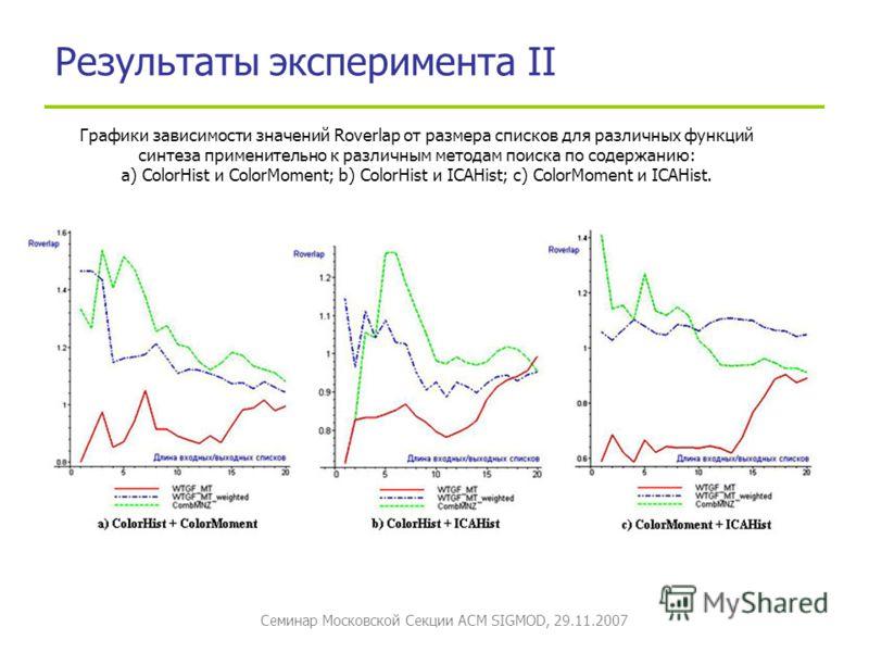 Семинар Московской Секции ACM SIGMOD, 29.11.2007 Результаты эксперимента II Графики зависимости значений Roverlap от размера списков для различных функций синтеза применительно к различным методам поиска по содержанию: а) ColorHist и ColorMoment; b)