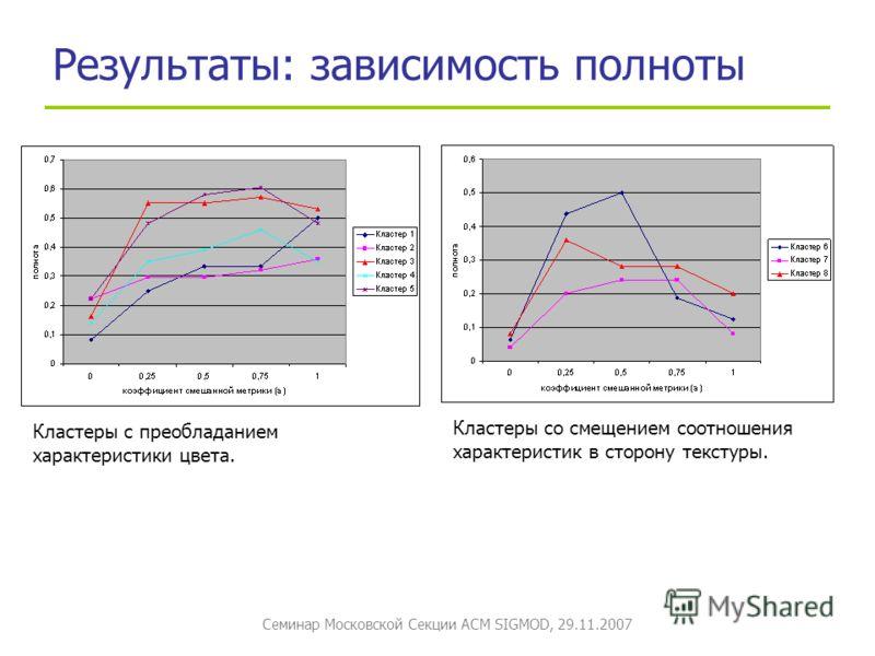 Семинар Московской Секции ACM SIGMOD, 29.11.2007 Результаты: зависимость полноты Кластеры с преобладанием характеристики цвета. Кластеры со смещением соотношения характеристик в сторону текстуры.