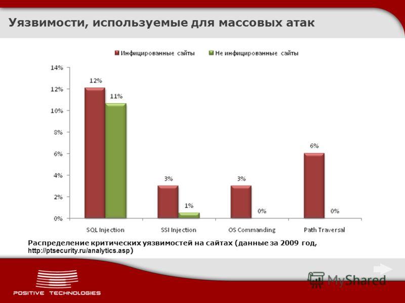 Распределение критических уязвимостей на сайтах (данные за 2009 год, http://ptsecurity.ru/analytics.asp ) Уязвимости, используемые для массовых атак
