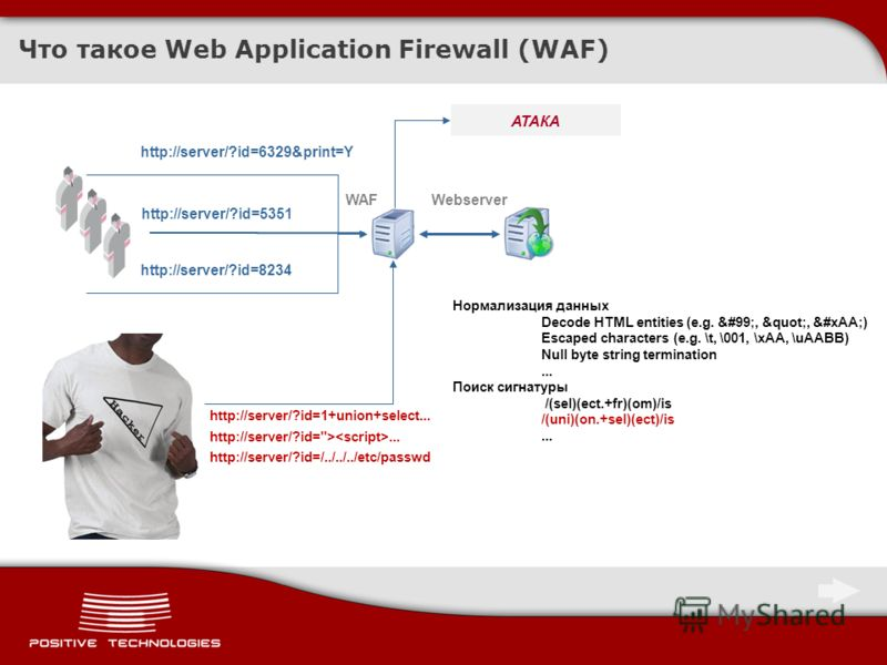 Что такое Web Application Firewall (WAF) http://server/?id=6329&print=Y АТАКА WAFWebserver http://server/?id=5351 http://server/?id=8234 http://server/?id=