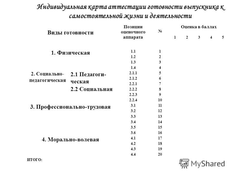 Индивидуальная карта аттестации готовности выпускника к самостоятельной жизни и деятельности