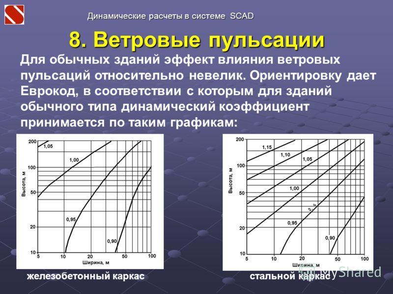 8. Ветровые пульсации Для обычных зданий эффект влияния ветровых пульсаций относительно невелик. Ориентировку дает Еврокод, в соответствии с которым для зданий обычного типа динамический коэффициент принимается по таким графикам: железобетонный карка