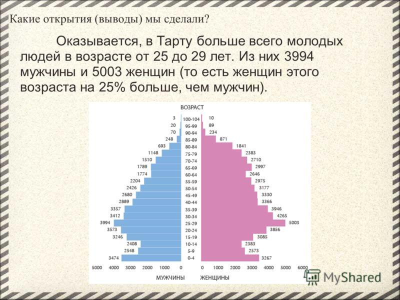 Оказывается, в Тарту больше всего молодых людей в возрасте от 25 до 29 лет. Из них 3994 мужчины и 5003 женщин (то есть женщин этого возраста на 25% больше, чем мужчин).