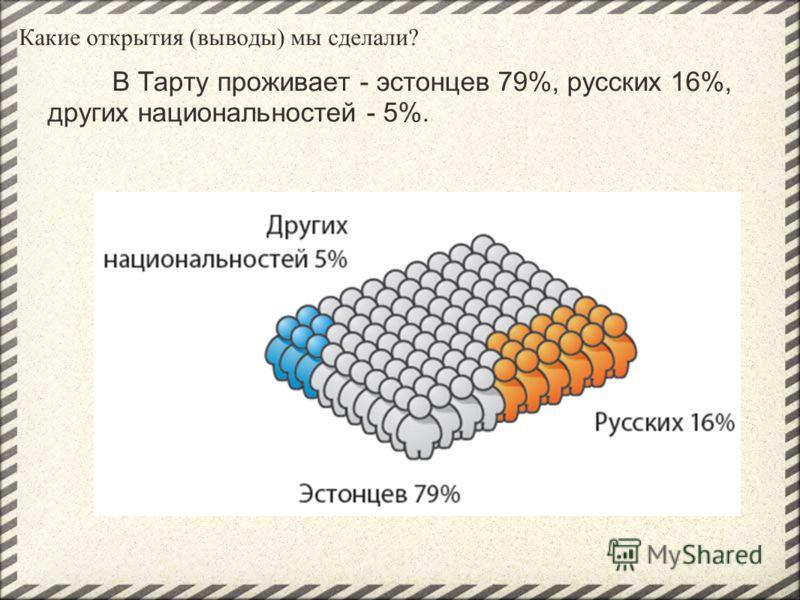 Какие открытия (выводы) мы сделали? В Тарту проживает - эстонцев 79%, русских 16%, других национальностей - 5%.