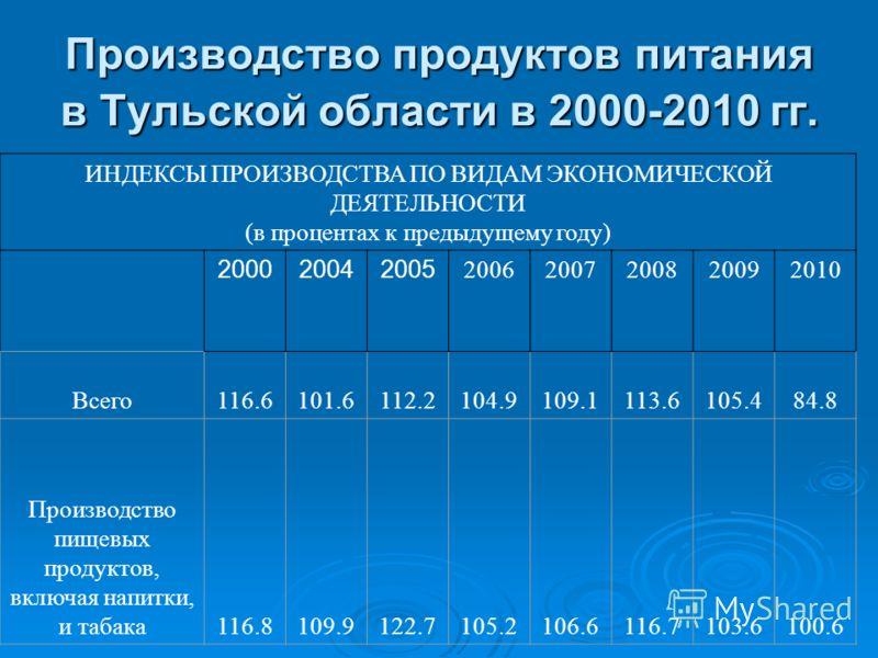 Производство продуктов питания в Тульской области в 2000-2010 гг. ИНДЕКСЫ ПРОИЗВОДСТВА ПО ВИДАМ ЭКОНОМИЧЕСКОЙ ДЕЯТЕЛЬНОСТИ (в процентах к предыдущему году) 200020042005 20062007200820092010 Всего116.6101.6112.2104.9109.1113.6105.4 84.8 Производство п