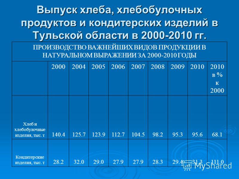 Выпуск хлеба, хлебобулочных продуктов и кондитерских изделий в Тульской области в 2000-2010 гг. ПРОИЗВОДСТВО ВАЖНЕЙШИХ ВИДОВ ПРОДУКЦИИ В НАТУРАЛЬНОМ ВЫРАЖЕНИИ ЗА 2000-2010 ГОДЫ 200020042005200620072008200920102010 в % к 2000 Хлеб и хлебобулочные изде