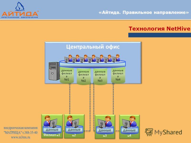 «Айтида. Правильное направление» Технология NetHive Центральный офис Филиал 2 данные Филиал 3 данные Филиал 1 данные Филиал 4 данные филиал а 4 данные филиал а 3 данные филиал а 1 данные филиал а 2