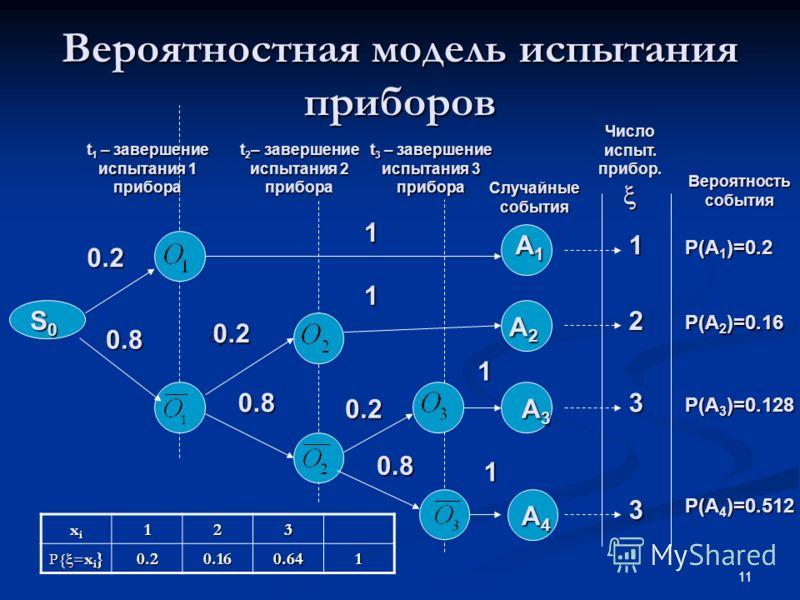 11 Вероятностная модель испытания приборов t 1 – завершение испытания 1 прибора t 2 – завершение испытания 2 прибора t 3 – завершение испытания 3 прибора Случайные события Число испыт. прибор. Число испыт. прибор. Вероятность события A1A1A1A1 A2A2A2A