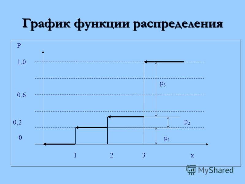 График функции распределения 1,0 0,6 0,2 123 Р x р2р2 р3р3 р1р1 0
