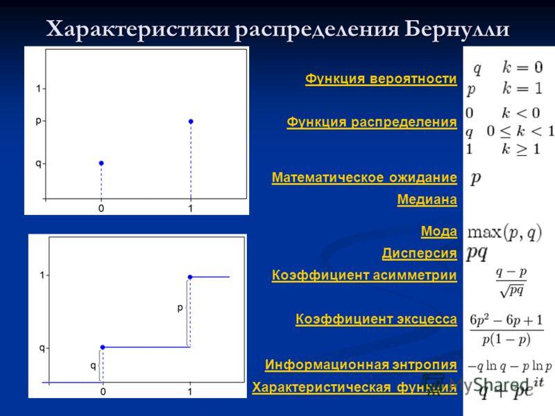 22 Функция вероятности Функция распределения Математическое ожидание Медиана Мода Дисперсия Коэффициент асимметрии Коэффициент эксцесса Информационная энтропия Характеристическая функция Характеристики распределения Бернулли