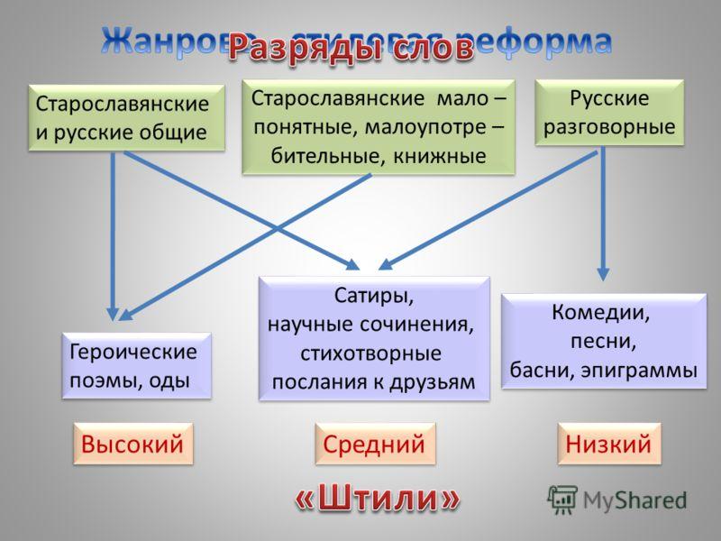 Старославянские и русские общие Старославянские и русские общие Старославянские мало – понятные, малоупотре – бительные, книжные Старославянские мало – понятные, малоупотре – бительные, книжные Русские разговорные Русские разговорные Высокий Средний