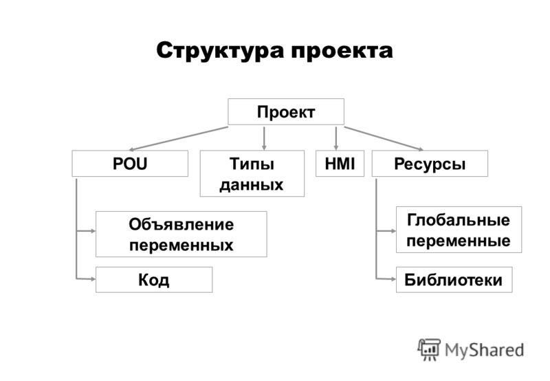 Проект POUТипы данных Ресурсы Объявление переменных Код Глобальные переменные Библиотеки HMI Структура проекта